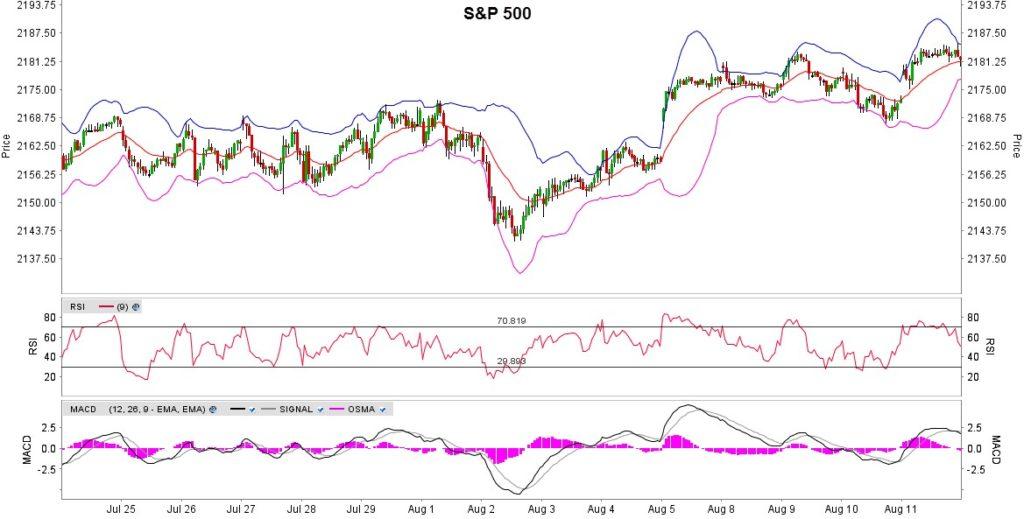 S&P 500 Futuuri