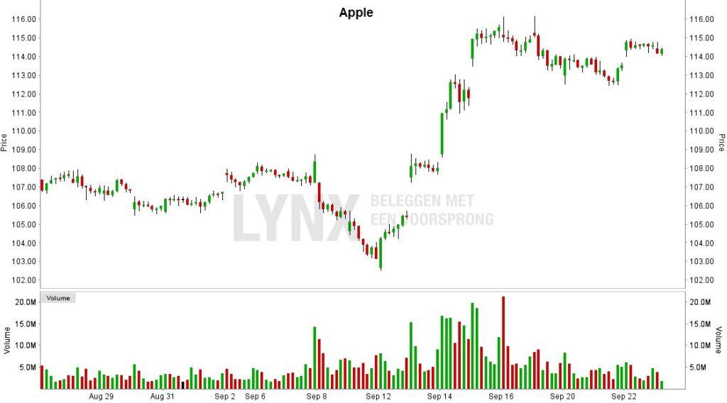 apple-osakekurssi