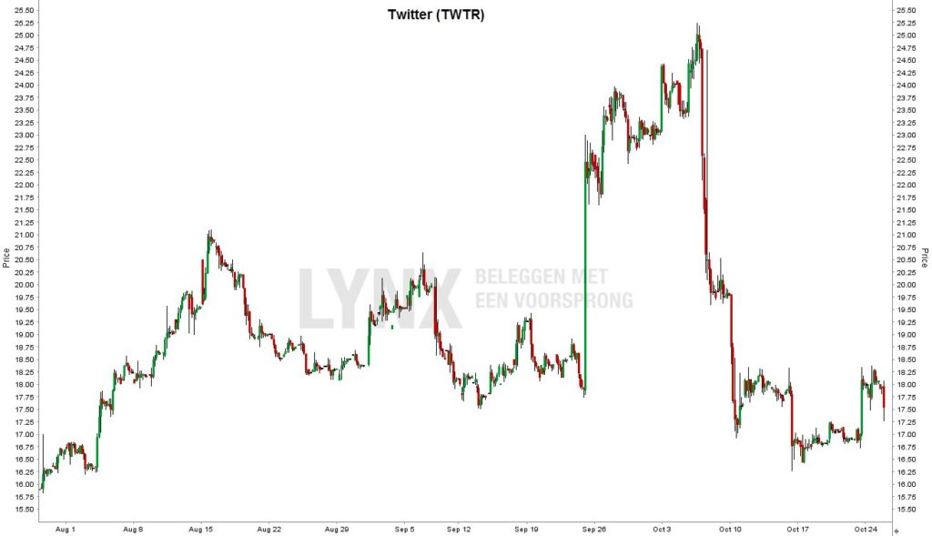 twitter-chart