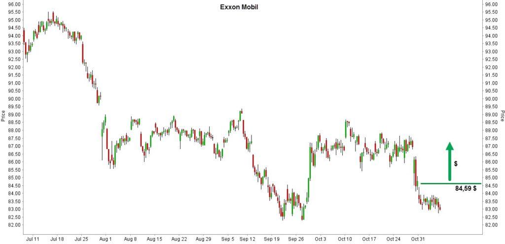 exxon-mobile-tuotto