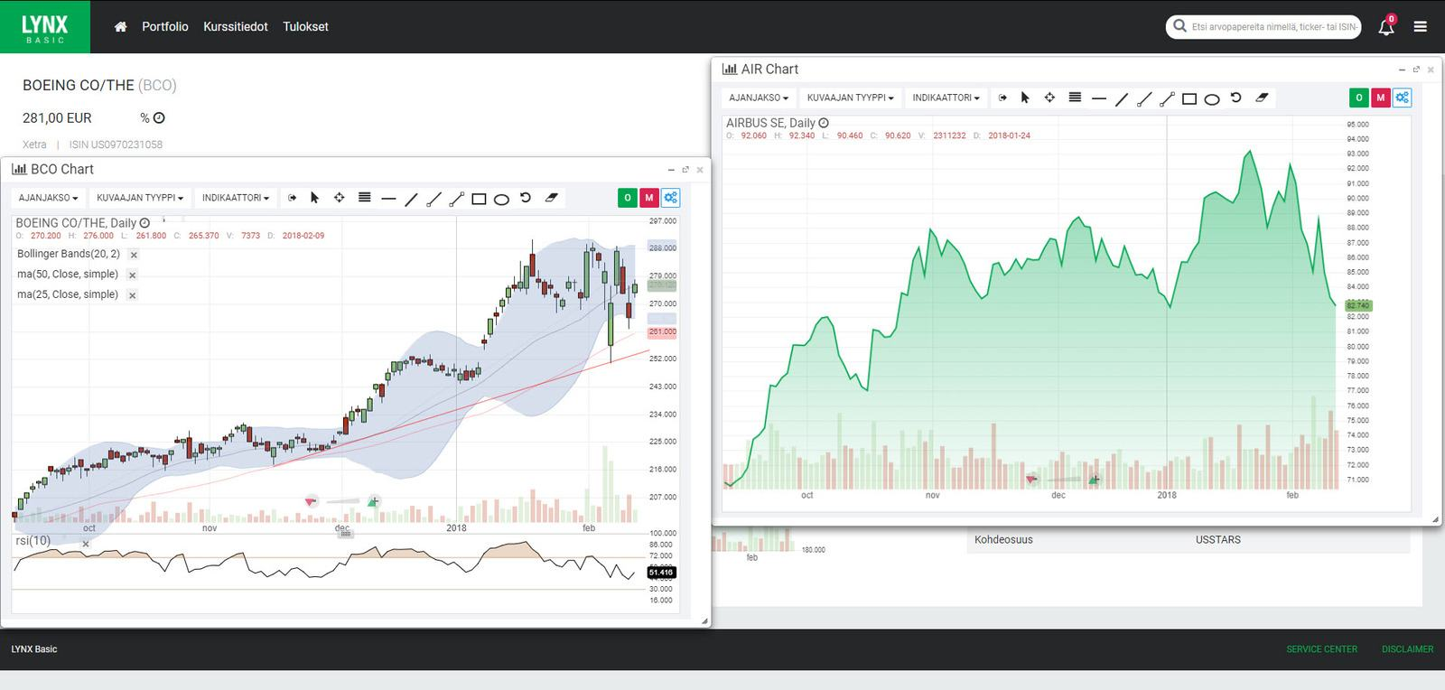 Kuvaaja - Tekninen analyysi, osakkeet