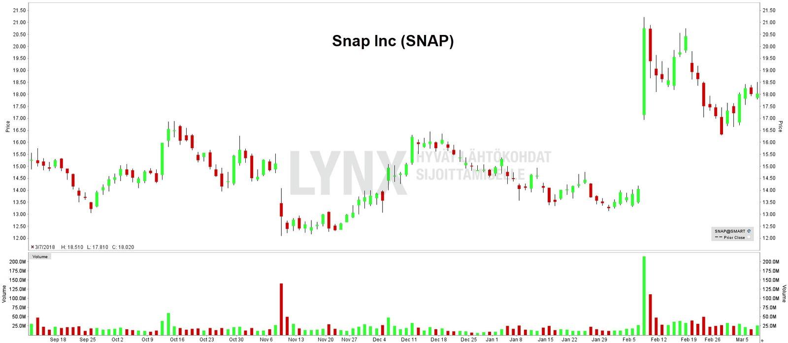 Snap Inc. normaalit kaupankäyntitunnit
