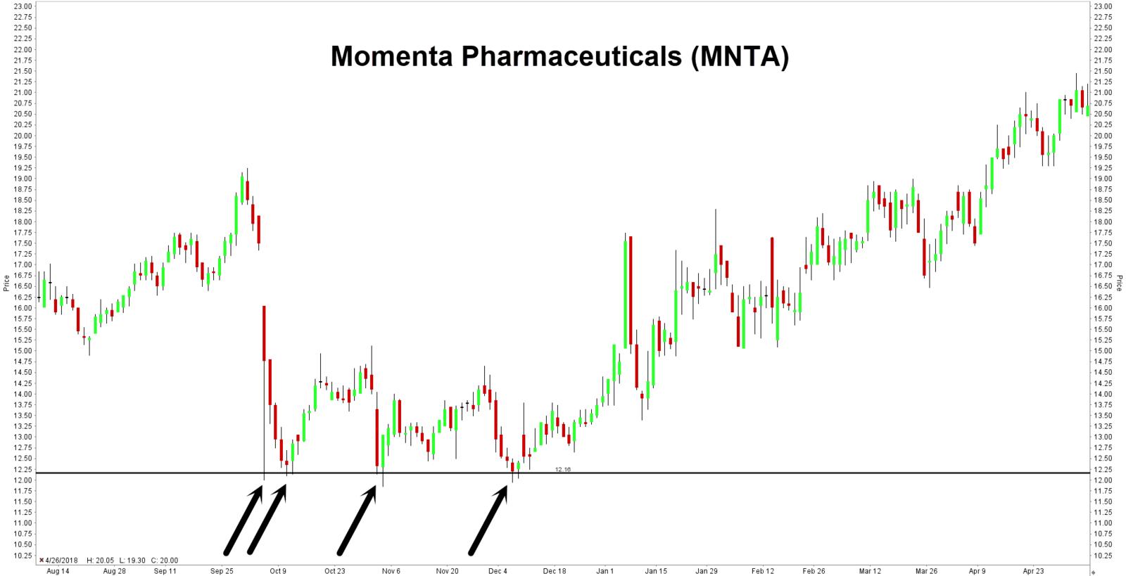 Momenta Pharmaceuticals tukitaso hinnassa 12 USD