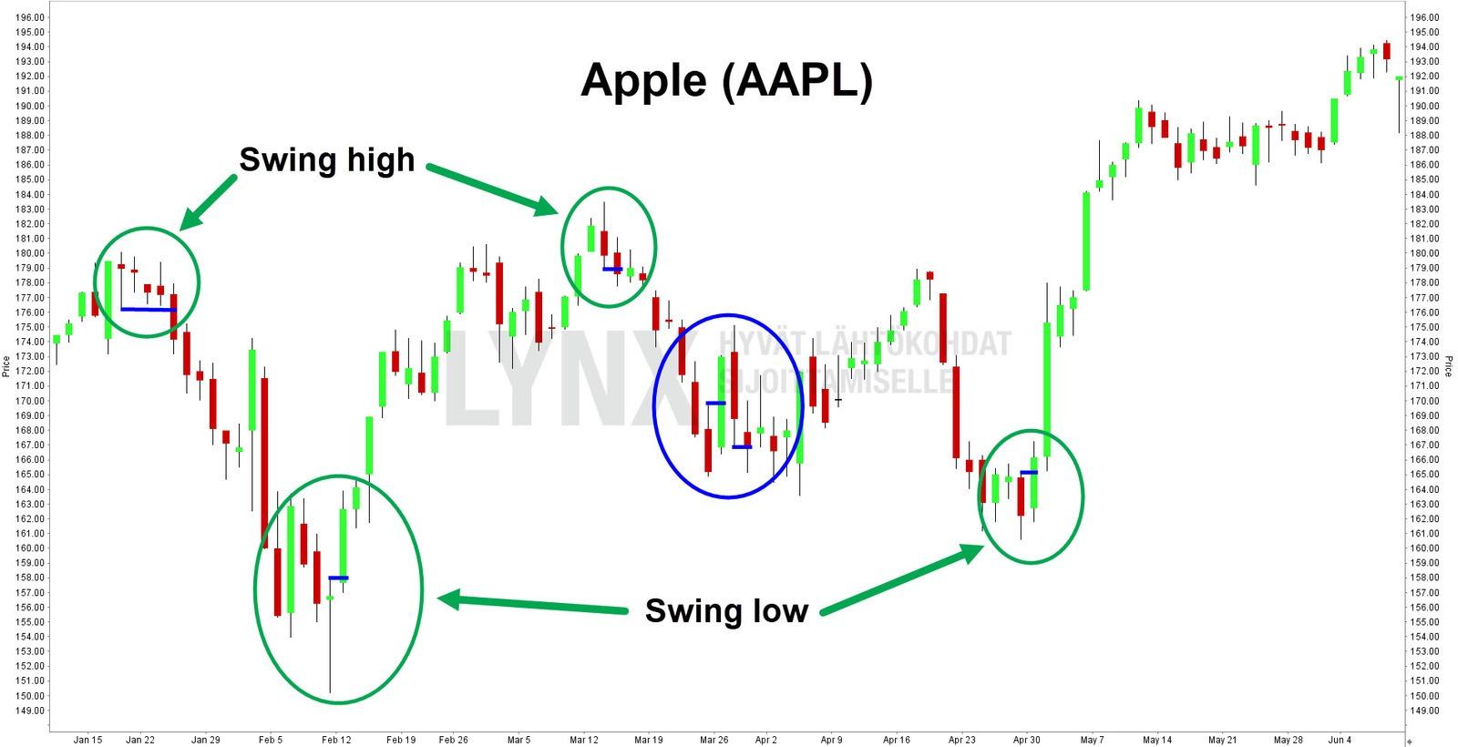 Apple Swing High & Swing Low