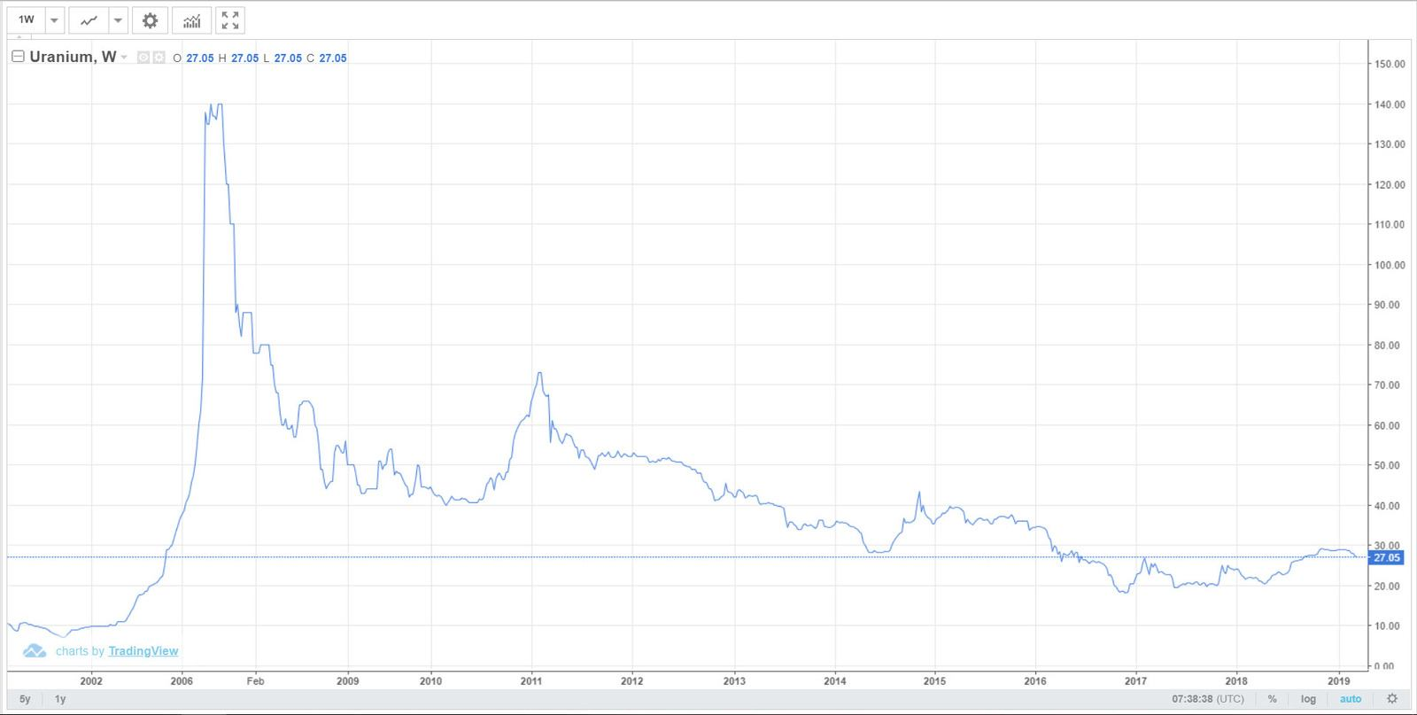 Uraanin-hinta