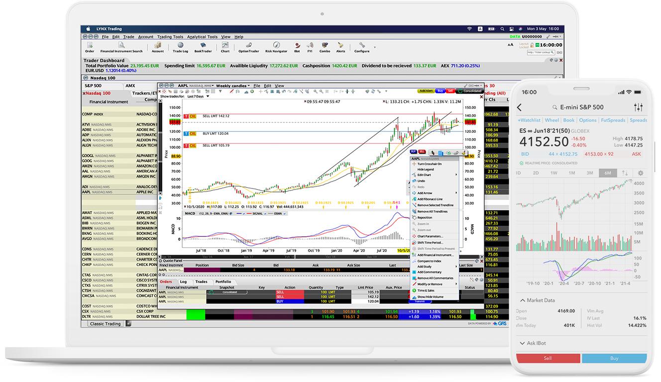 LYNX: Chart Traderin avulla löydät itseäsi kiinnostavat kaupankäynnin signaalit