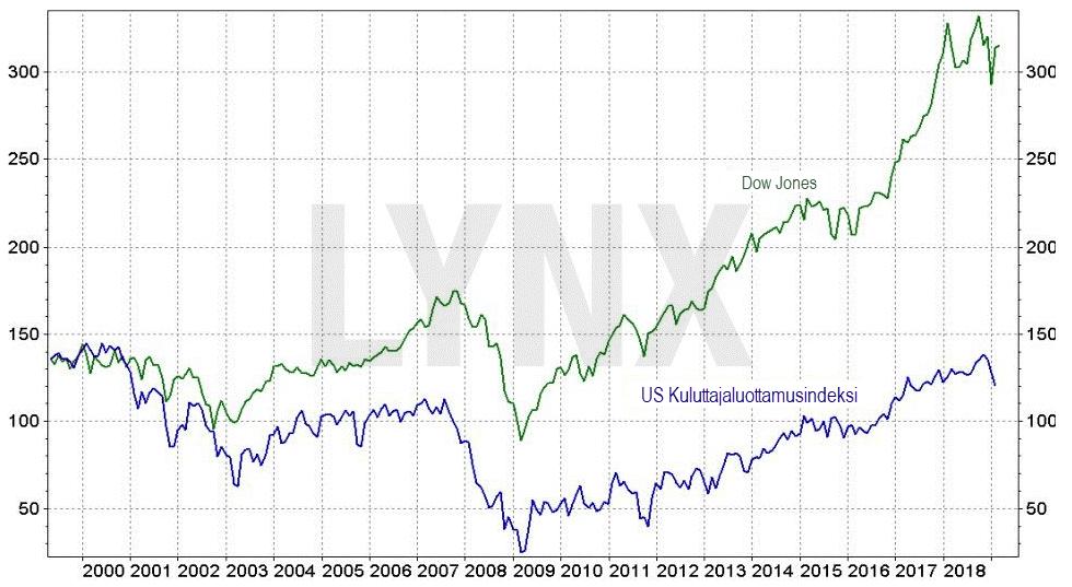 Dow Jones ja kuluttajaluottamusindeksi