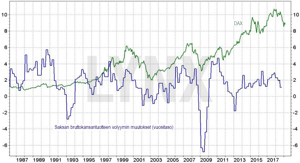 Saksan BKT:n volyymin muutos ja DAX indeksi.