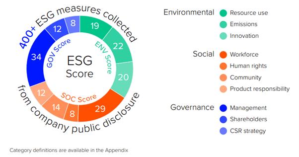ESG kriteereihin sisältyviä kategorioita