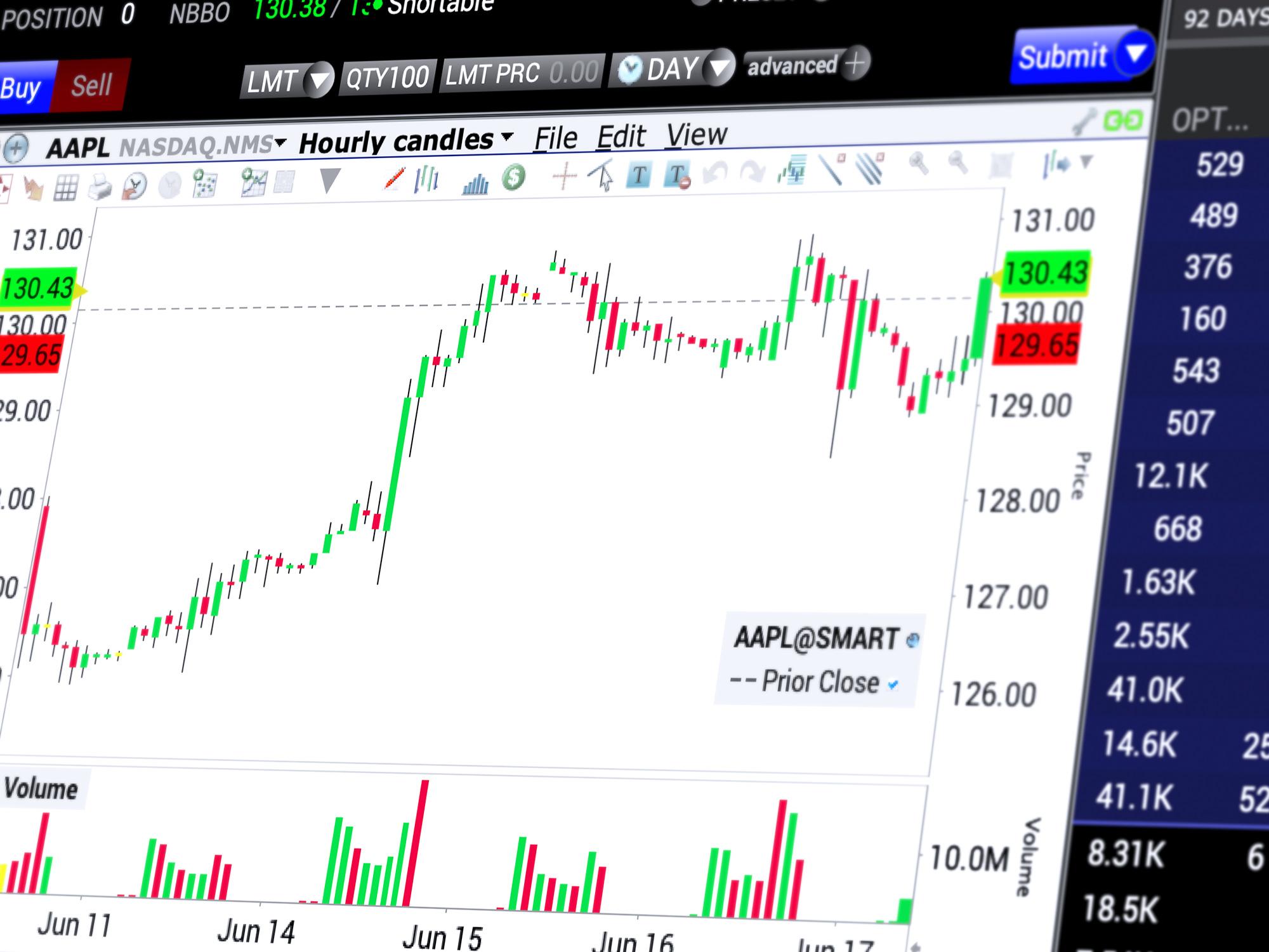 Kaupankäyntialustat: Kaupankäyntityökalut