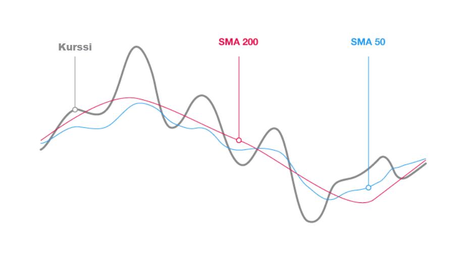 Liukuva keskiarvo -kaavio määrittää trendin suunnan