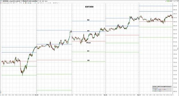 Tekninen indikaattori Pivot Points -kaavio