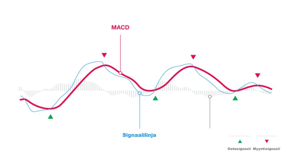 Tekniset indikaattorit MACD-indikaattori osta myy -signaali