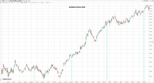 Goldman Sachsin osakekurssi vuoden ajalta.