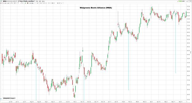 Walgreens Boots Alliancen osakekurssi vuoden ajalta.