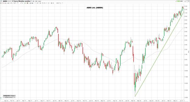 ABB-osakkeen kehitys viiden vuoden ajalta
