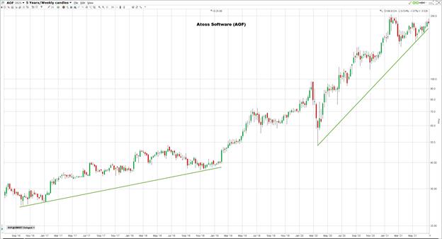 ATOSS Softwaren osakkeen hinnanmuutos viiden vuoden ajalta