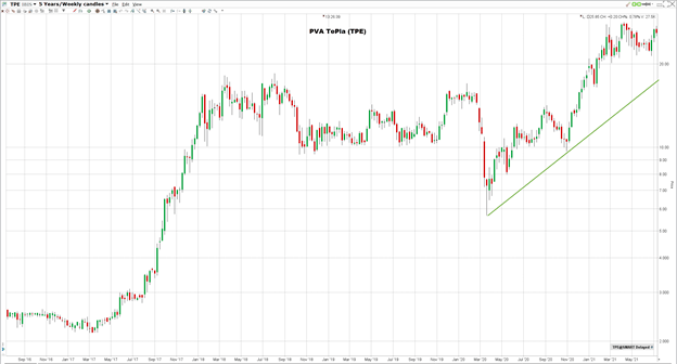 PVA TePlan osakkeen hinnanmuutos viiden vuoden ajalta
