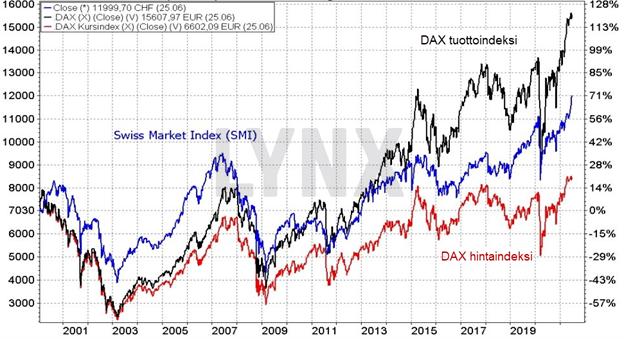 Sveitsin markkinaindeksin (SMI) ja Saksan markkinaindeksin (DAX) kehitys pitkällä aikavälillä