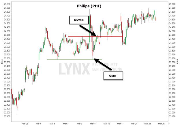 Esimerkki swing-kaupankäynnistä Philipsin osakkeella