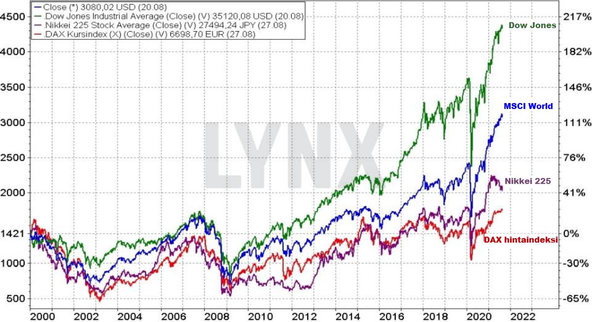 MSCI World indeksi verrattuna muihin indekseihin pitkällä aikavälillä