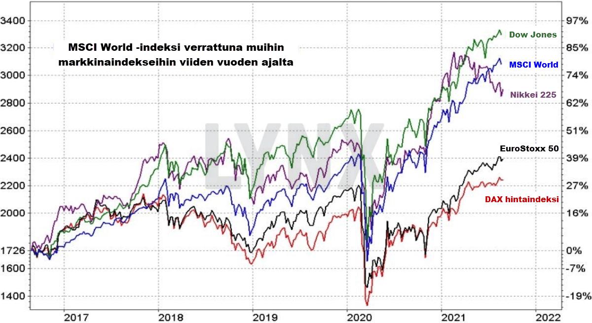 MSCI World indeksi verrattuna muihin tärkeisiin markkinaindekseihin viiden vuoden ajalta
