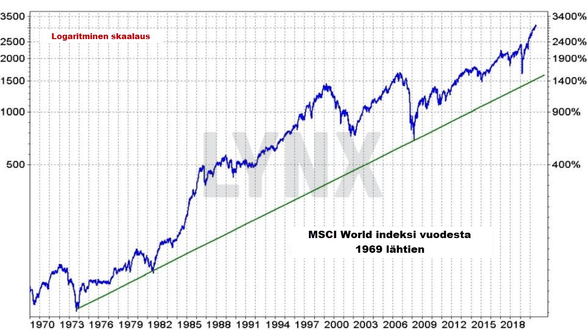 MSCI World indeksin kehitys vuodesta 1969 lähtien