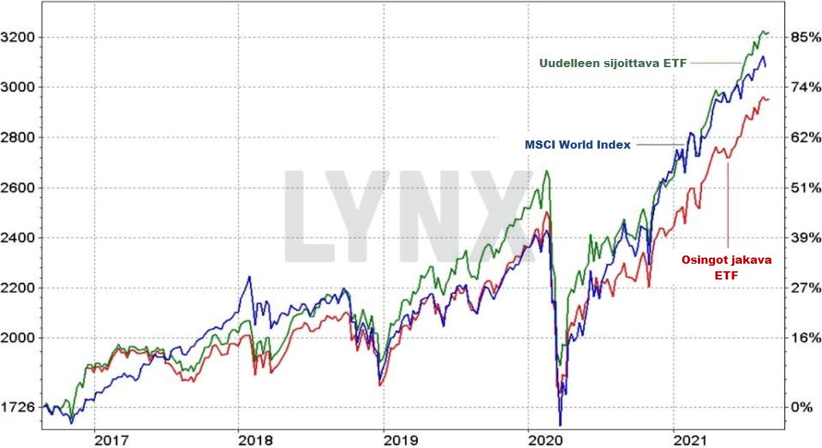 Osingot sijoittava ETF ja osingot jakava ETF vs MSCI World indeksi