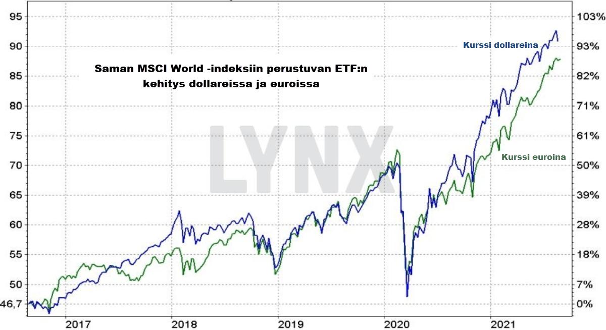Saman MSCI Wolrd ETFn hintakehitys euroissa ja dollareissa